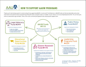 Click the graphic above to view the AAUW Funds diagram to see how funds are structured.